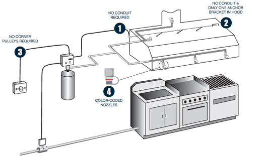 On Line Kitchen Safety Units And Test
